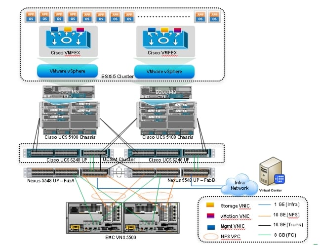Cisco Virtualization Solution For Emc Vspex With Vmware