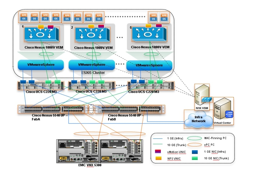 Cisco Virtualization Solution For Emc Vspex With Vmware Vsphere 50