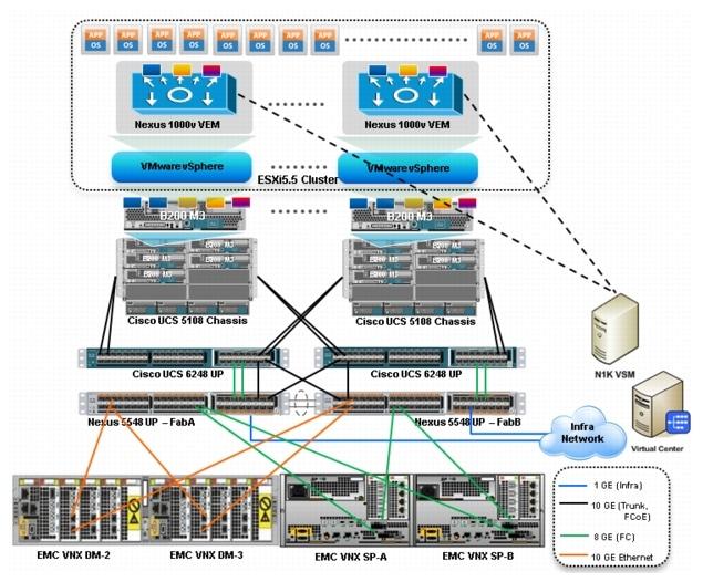 Cisco Virtualization Solution for EMC VSPEX with VMware vSphere ...