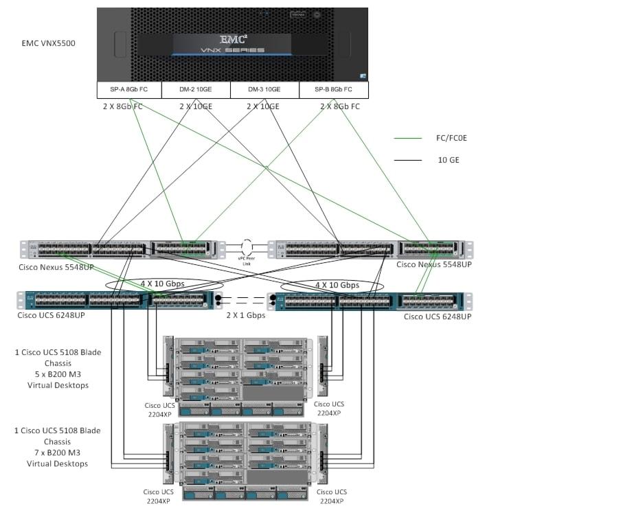 Cisco Solution for EMC VSPEX End User Computing for 2000