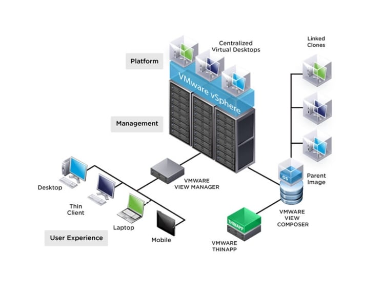 Cisco solution for emc vspex end user computing for 2000 for Horizon 7 architecture