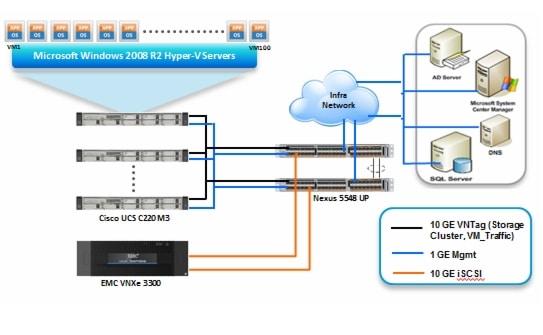 Microsoft windows server 2008 r2 sp1 hyper v solution for for Hyper v architecture diagram