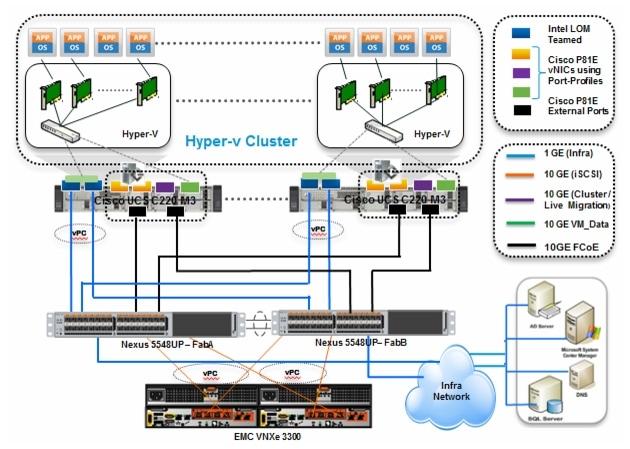 Microsoft Windows Server 2008 R2 Sp1 Hyper V Solution For