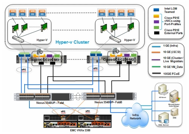 Microsoft Windows Server 2008 R2 SP1 Hyper-V Solution for 50 and ...