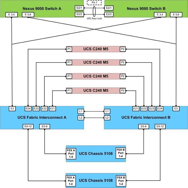 Cisco UCS Integrated Infrastructure for SAP HANA - Cisco