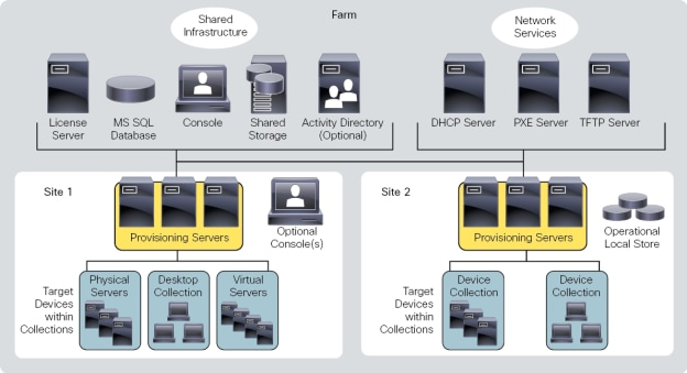 The New Features Of Xendesktop 7 moreover Citrix Xen in addition Lic Architecture in addition Citrix Xendesktop Architecture Diagram likewise Le Role De L Hyperviseur Et Les Services Disponibles 39817532. on citrix vdi architecture diagram