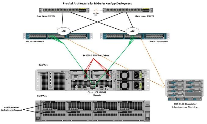 Cisco UCS MSeries with Citrix XenApp 76 Physical Server