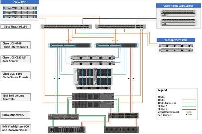 Versastack With Cisco Aci And Ibm San Volume Controller