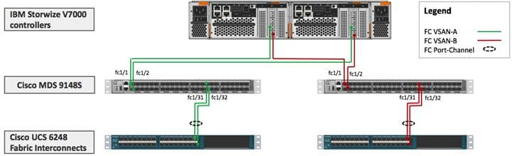 VersaStack for Data Center with Cisco Application Centric