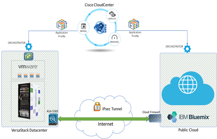 Cisco cloud vpn