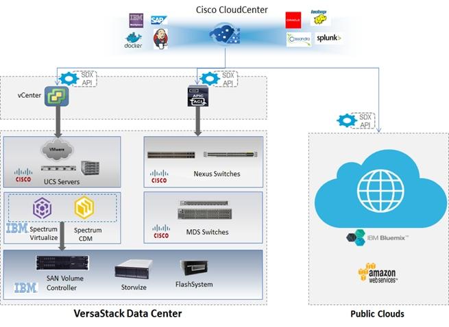 VersaStack for Hybrid Cloud with Cisco CloudCenter and IBM Spectrum