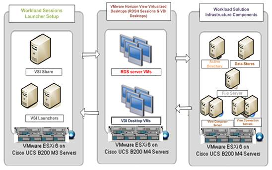 VersaStack with Cisco UCS and IBM FlashSystem A9000 Storage