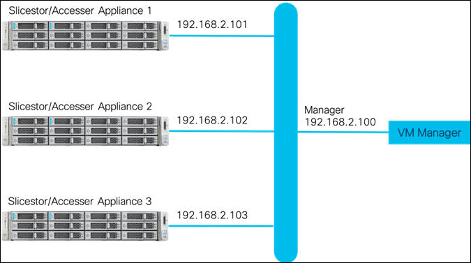 VersaStack for IBM Cloud Object Storage on Cisco UCS C240 for