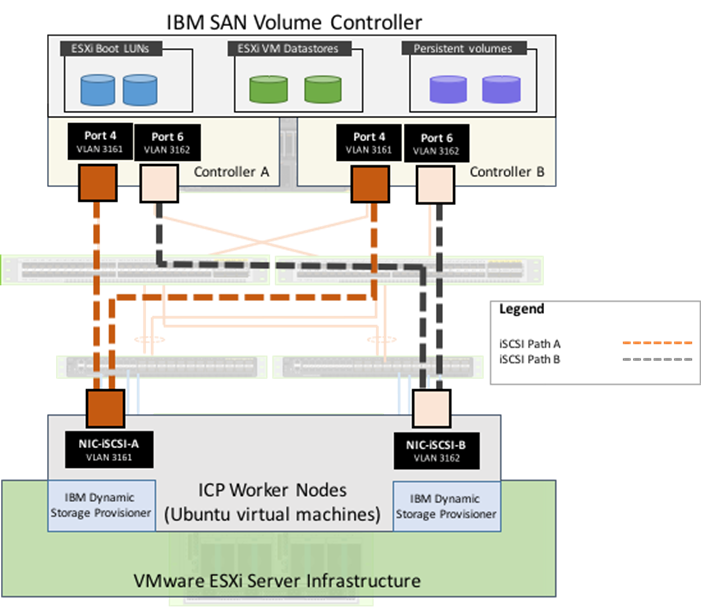 VersaStack for IBM Cloud Private with Cisco UCS and IBM