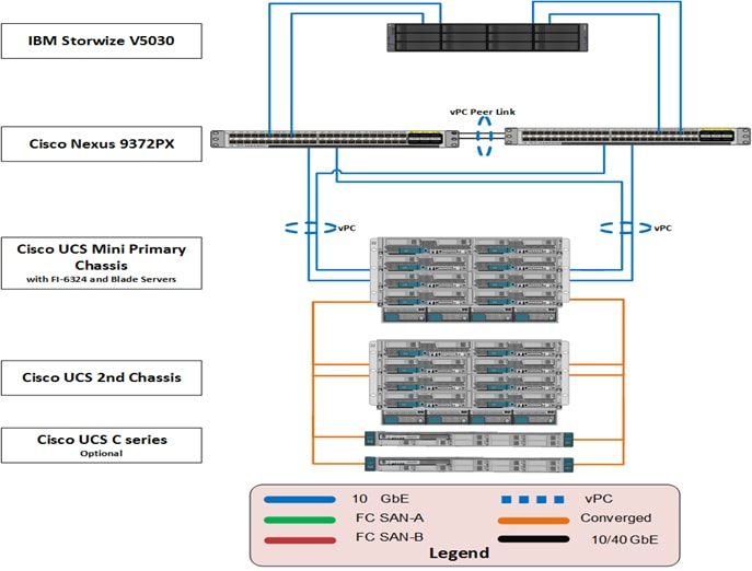 VersaStack with Cisco UCS Mini and IBM V5000 2nd Generation Design