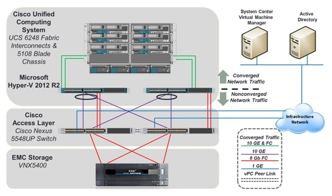 cisco virtualization solution for emc vspex with microsoft hyper v  Emc Network Interconnections Wiring Diagrams #5