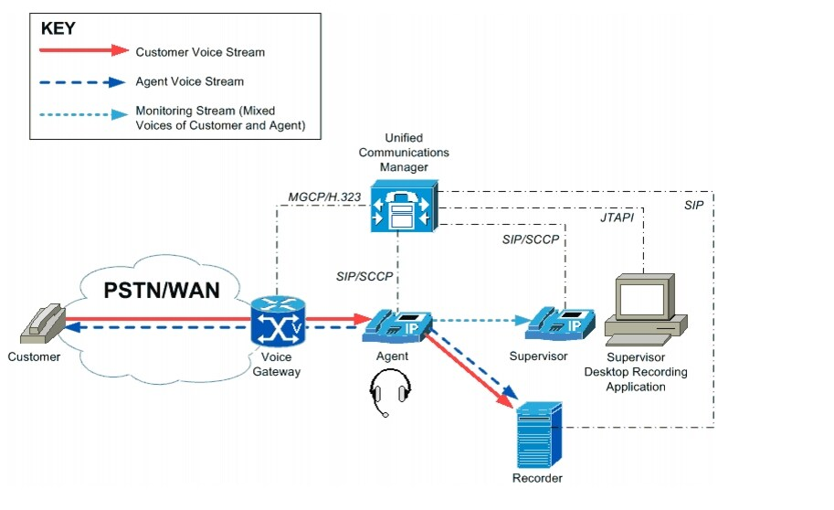 Ip voice trading system