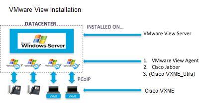 Cisco Virtualization Experience Media Engine Configuration