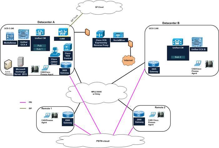 Unified CCX CUBE Outbound Configuration - Cisco