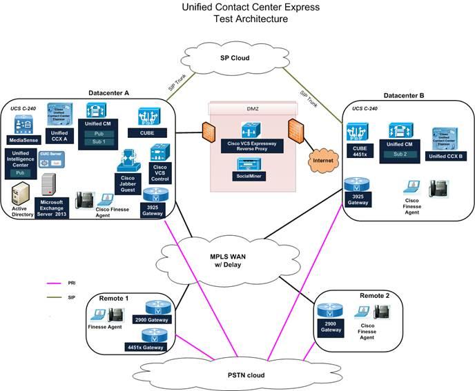 Unified Ccx Agent Email Configuration Cisco