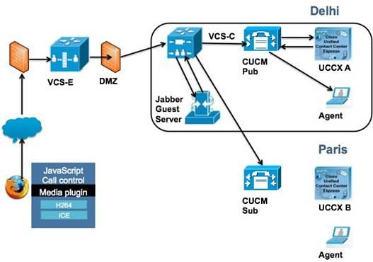 Unified Ccx Cisco Jabber Guest Configuration