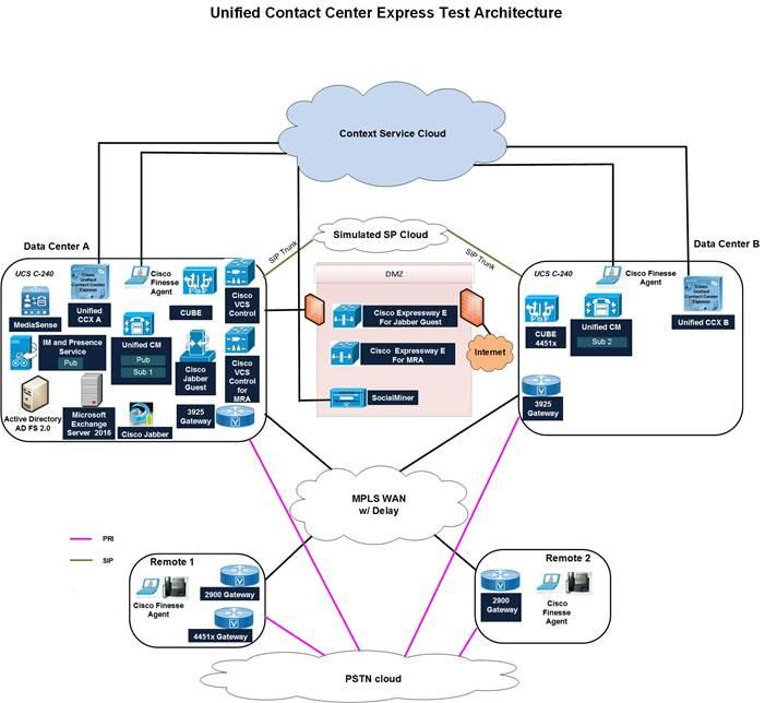 Unified CCX: Context Service Configuration - Cisco