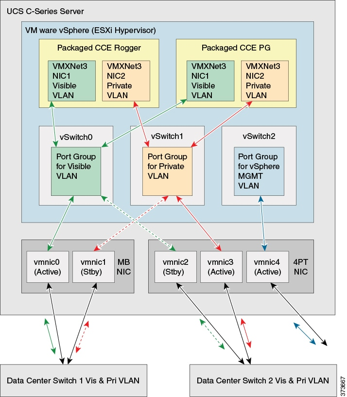Virtualization for Cisco Packaged CCE Release 11 6(x)