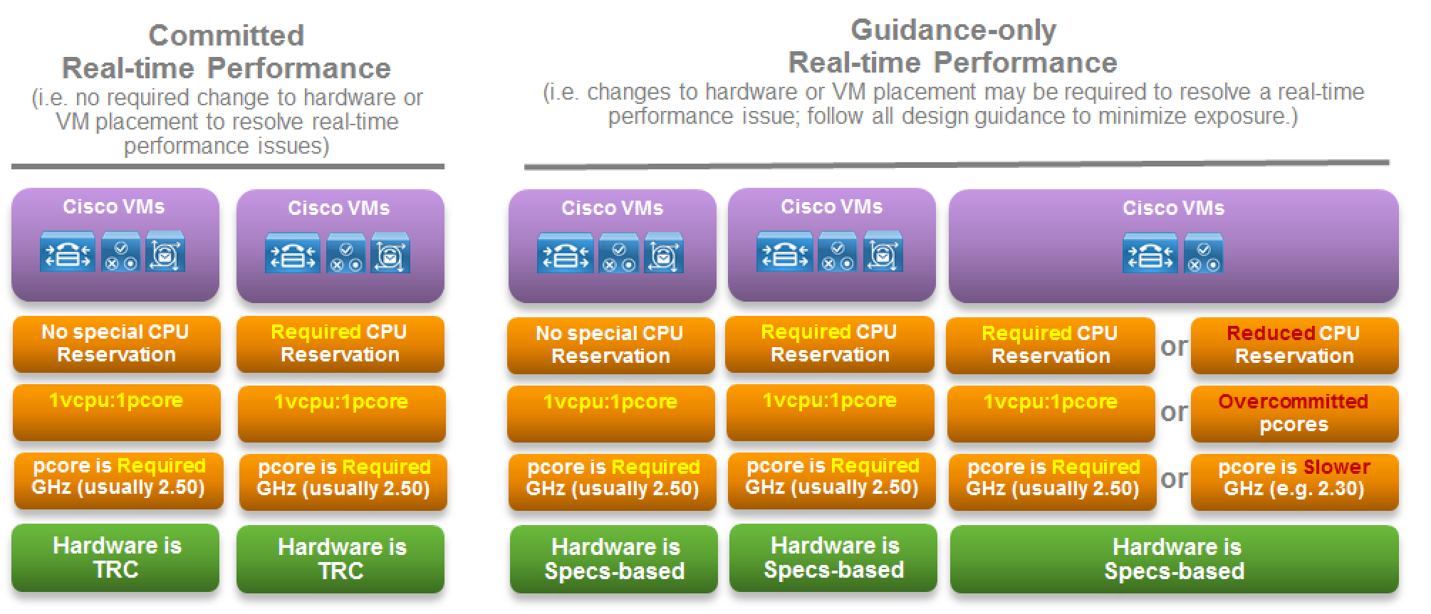 Caveated Support For Vmware Cpu Reservations And Distributed