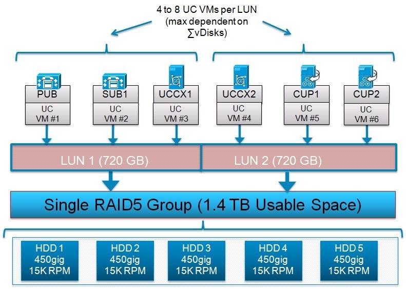 Bon Virtualized Collaboration Storage Design Requirements