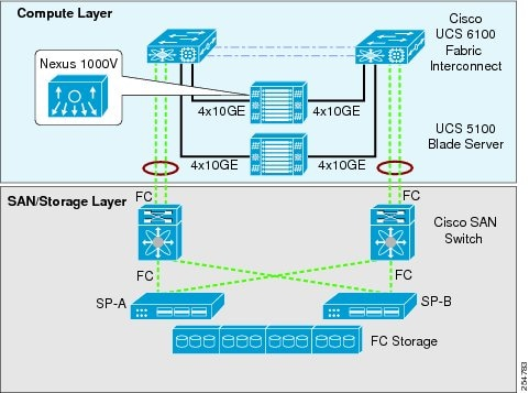 Drawing Convolutional Neural  works further Document as well C5ra17934c furthermore Virtualization Collaboration Storage Design Requirements as well working 46618744. on network block diagram