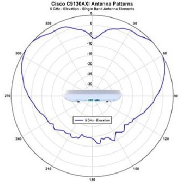Cisco Catalyst 9130AX Series Access Point Getting Started Guide ...