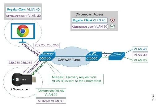 chromecast deployment guide release 7 6 cisco rh cisco com Simple Wiring Diagrams Simple Wiring Diagrams