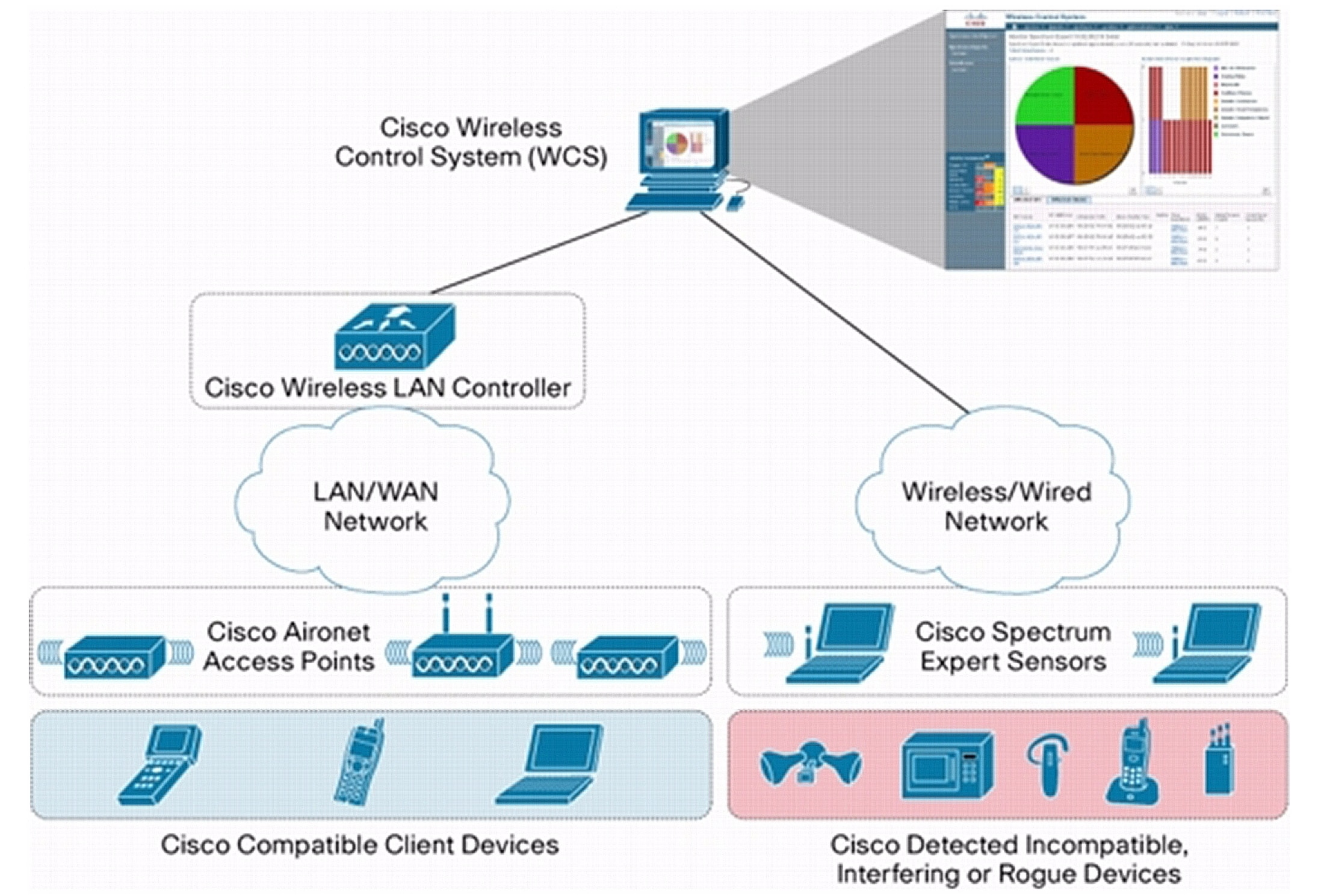 WCS and Cisco Spectrum Intelligence