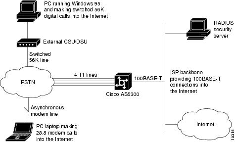 Cisco Pri Diagram Electrical Work Wiring Diagram