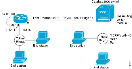 LAN Switching Configuration Guide, Cisco IOS Release 15M&T