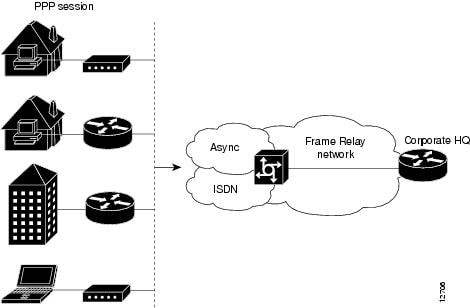 WideArea Networking Configuration Guide Frame Relay Cisco IOS