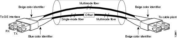 PA-GE Gigabit Ethernet Port Adapter Installation and