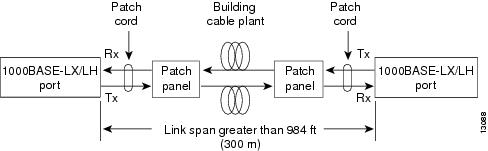 introduction of mode conditioning cable