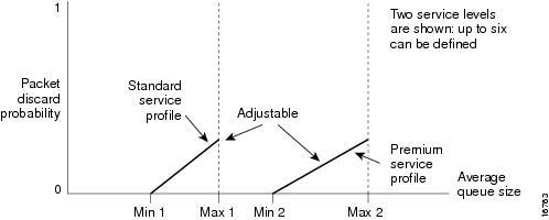 cisco worldwide Water Line Diagram packet drop probability