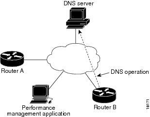 Cisco Nexus 9000 Series NX-OS IP SLAs Configuration Guide, Release