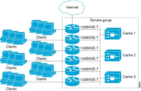 IP Addressing Services Configuration Guide, Cisco IOS XE