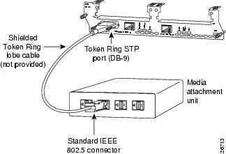 ethernet fast ethernet and token ring network modules cisco