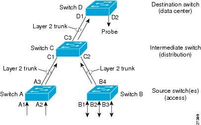 Cisco 7600 Series Router Software Configuration Guide, Cisco