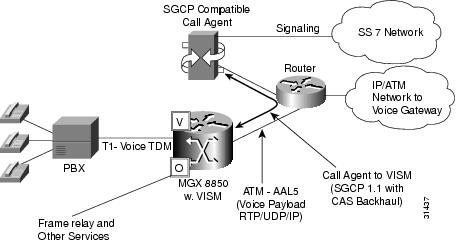 Cisco MGX 8850 VISM, Release 1.5 Installation and Configuration ...