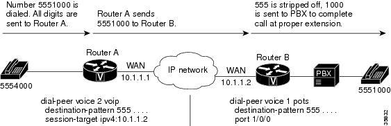 Dial Peer Configuration Guide, Cisco IOS Release 15M&T