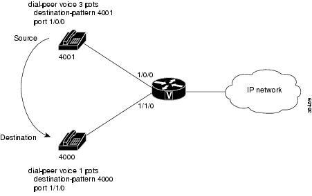 Dial Peer Configuration Guide, Cisco IOS XE Release 3S