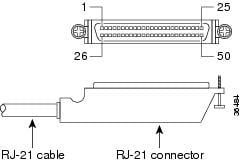 36484 cisco vg310 and cisco vg320 voice gateways hardware installation rj21 wiring diagram at fashall.co