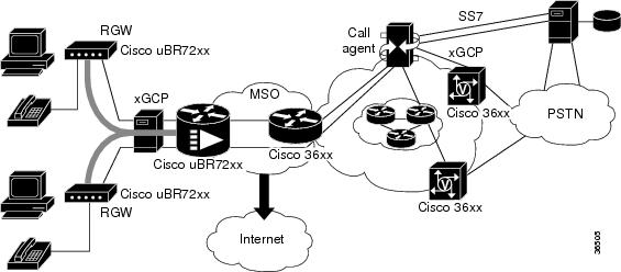 mgcp configuration guide  cisco ios release 15m u0026t