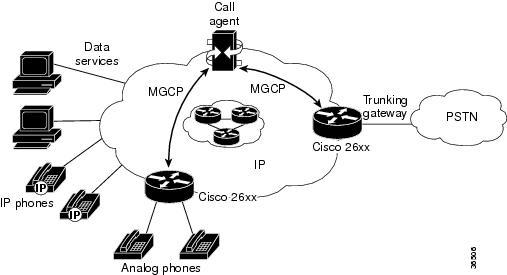mgcp configuration guide  cisco ios release 15m u0026t