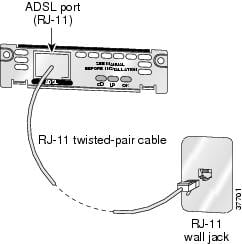 connecting dsl wan interface cards cisco rh cisco com DSL Connection Diagram DSL Connection Diagram